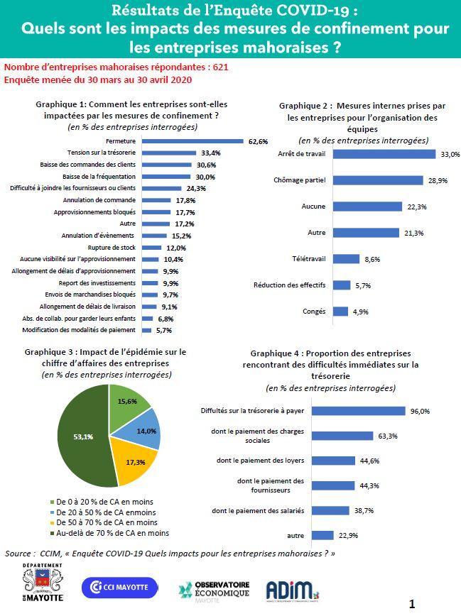 Publication : Quels sont les impacts des mesures de lutte contre la propagation du COVID-19 pour les entreprises mahoraises?